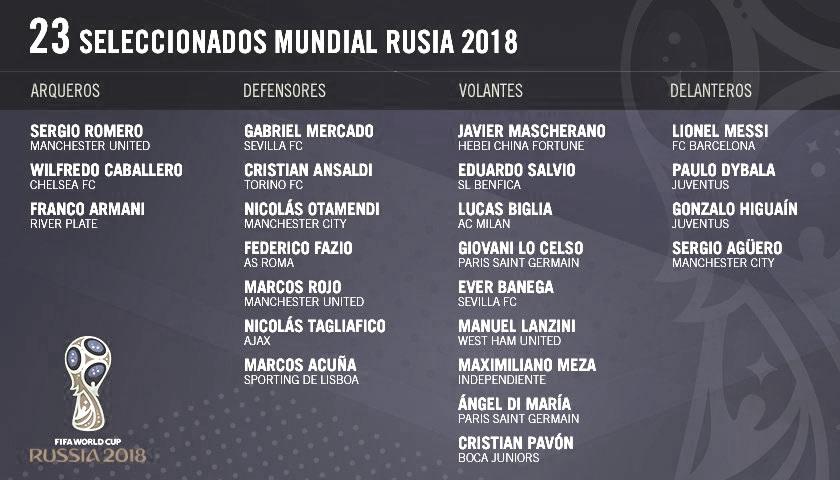 23 Jugadores de Selección Argentina para Copa Mundial Rusia 2018